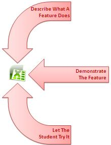 Excel Training Method